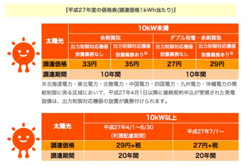 太陽光の価格
