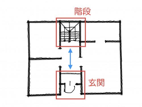玄関と階段の位置