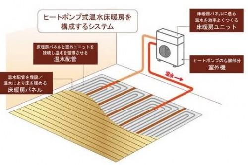 ヒートポンプ式床暖房