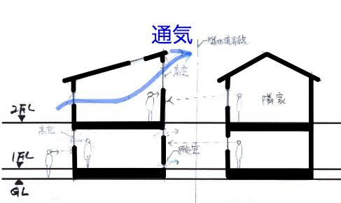 勾配天井の通気