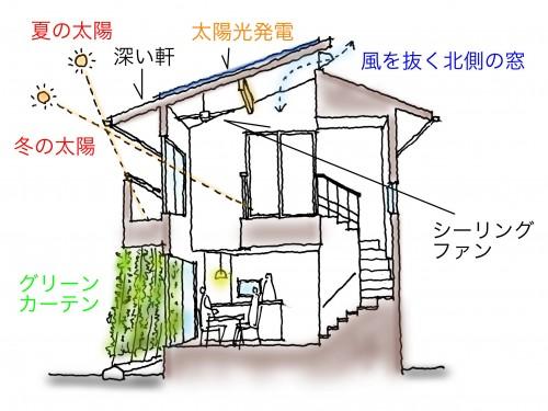 風通しを良くする窓の配置