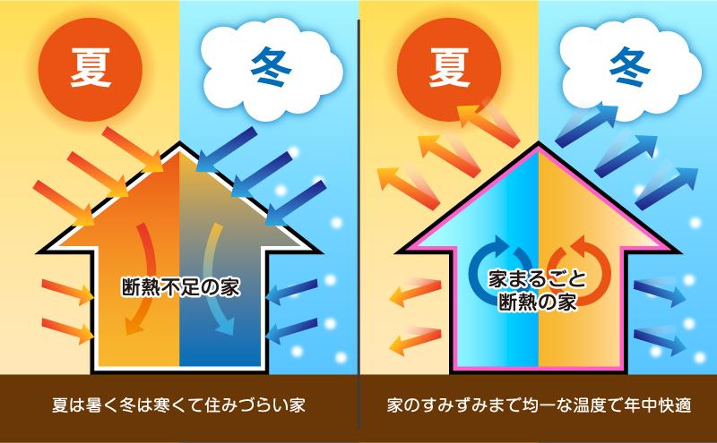 外断熱☀工事について