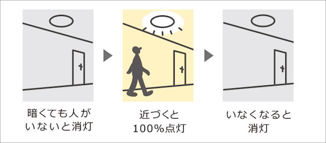 自動消灯スイッチの説明2