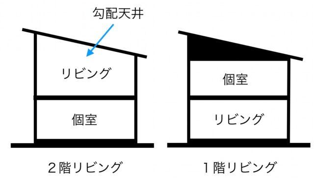 2階リビングと勾配天井