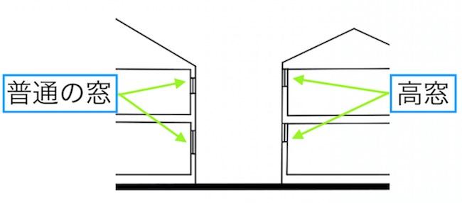高窓と普通の窓