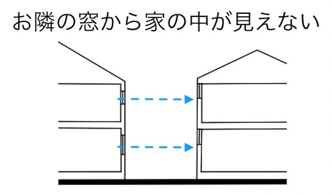 高窓のメリット