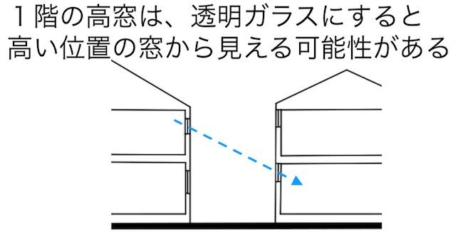 高窓の注意点