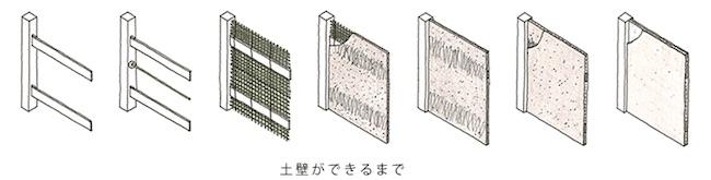 土壁の作り方