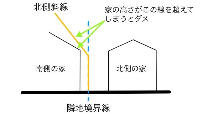 北側斜線の概要