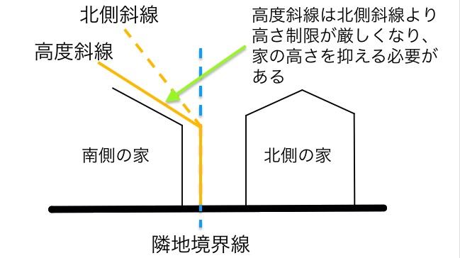 高度斜線の概要