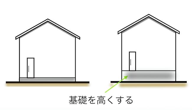 水害に強い家2