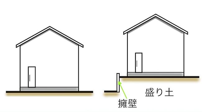 水害に強い家1