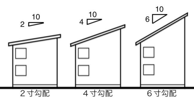 家のコストと屋根