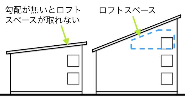 屋根勾配の比較4