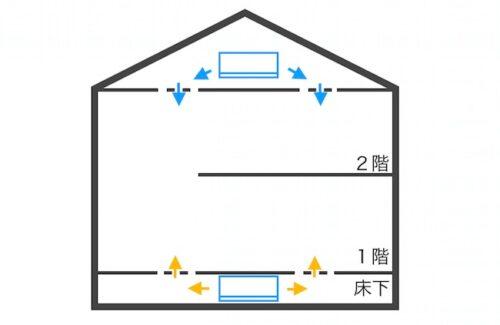 エアコン2台の家