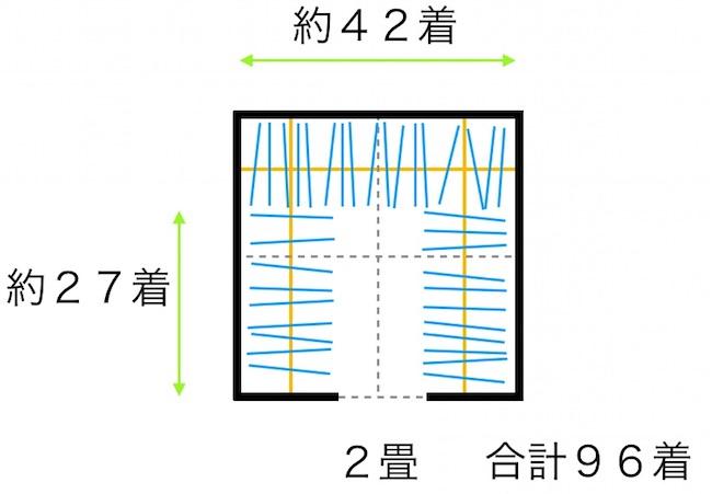 2畳のウォークインクローゼット(入口中央)