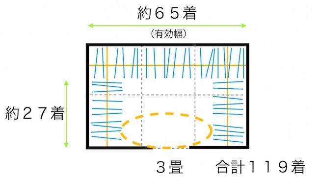 3畳のウォークインクローゼット(ゆとりスペース)