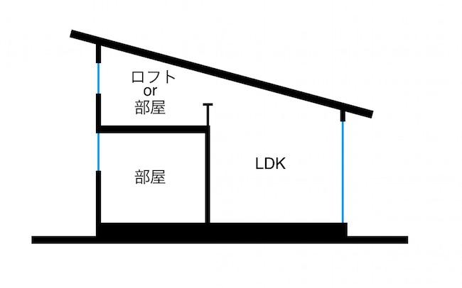 平屋、二階建て、良い所取りの家