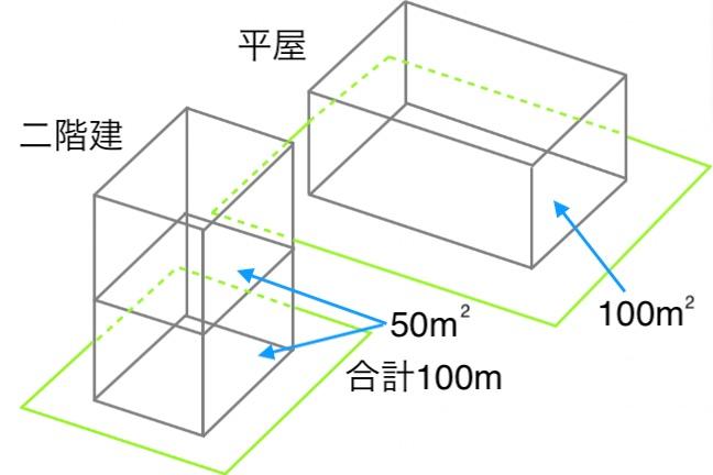 平屋と二階建て 面積比較